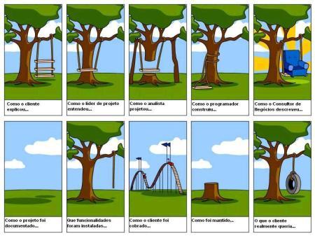 Visões de projeto